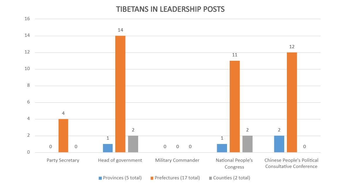grafiek rapport
